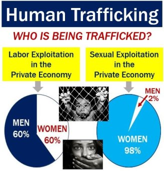 Human Trafficking - underground economy