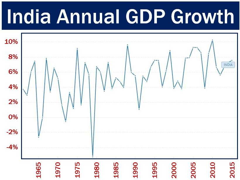 India Annual GDP growth