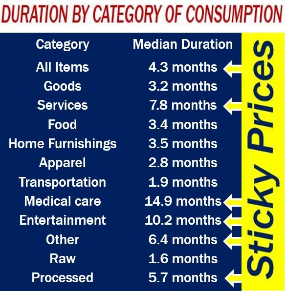 Sticky Prices - duration by category of consumption
