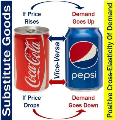 Substitute Goods - Cross elasticity of demand