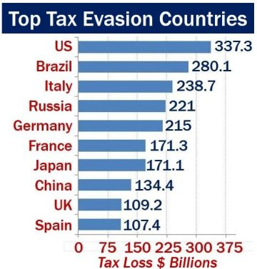 Top tax evasion countries