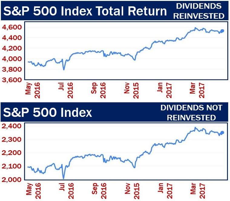 Total Return Index vs Normal Index