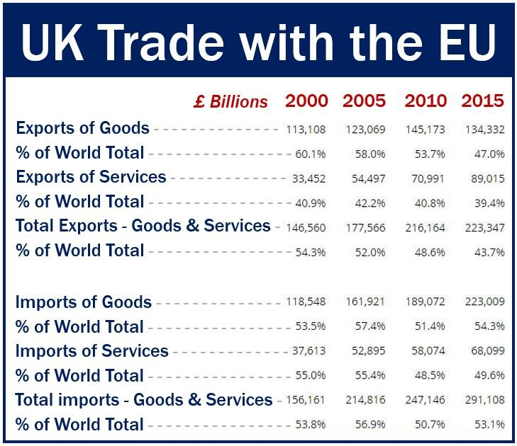 United Kingdom international trade with EU