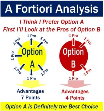 A Fortiori Analysis