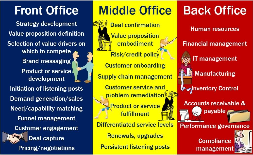 Back office  definition and meaning  Market Business News