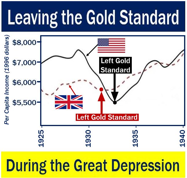 Leaving the Gold Standard during Great Depression USA and UK