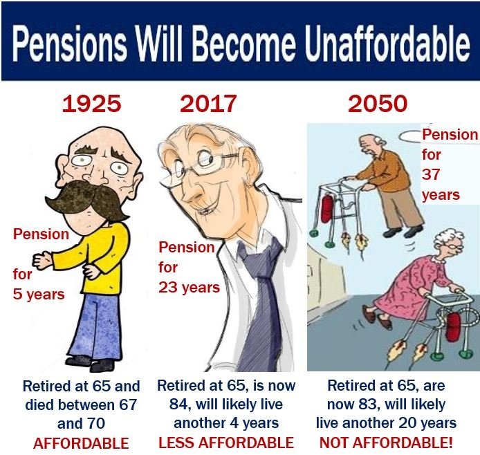 Pensions will become unaffordable