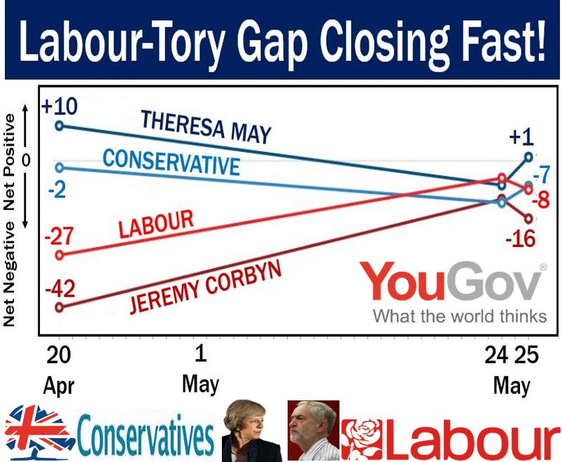 Pound falls as Labour closes gap on tories