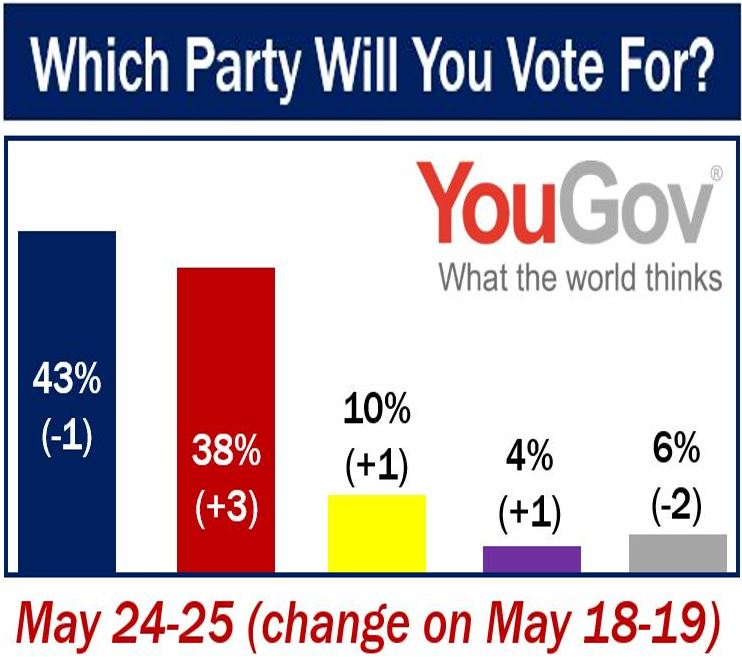 Which party will you vote for UK elections