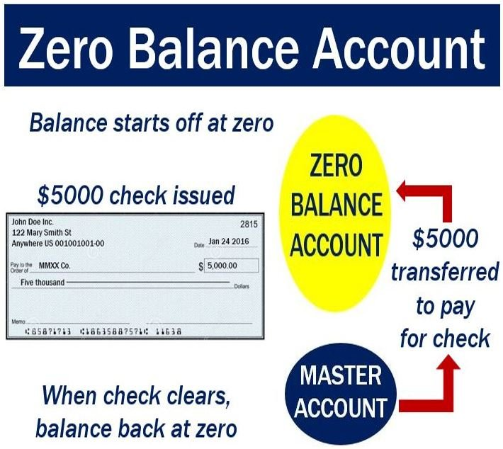 Zero Balance Account  Definition And Meaning  Market