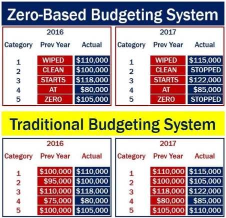 Zero-based budgeting system
