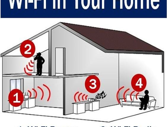 Wi-Fi in your home
