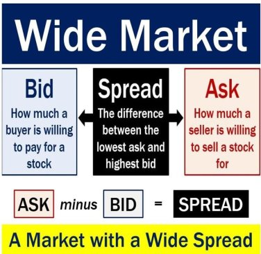 Wide market - bid and ask spread