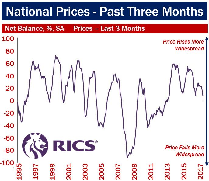 House Price Inflation - UK National Prices last 3 months