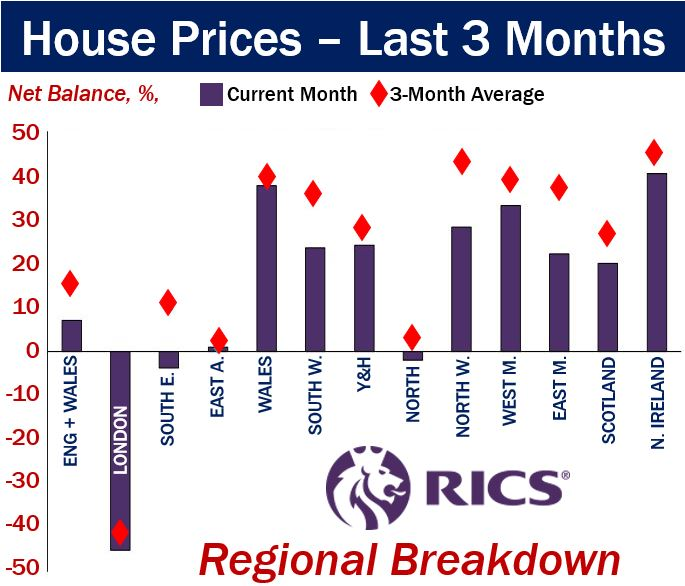 House Price Inflation UK - Regional Breakdown last 3 months