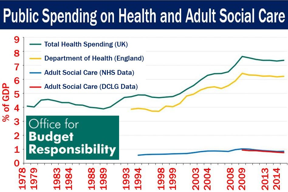 UK public spending health and adult social care