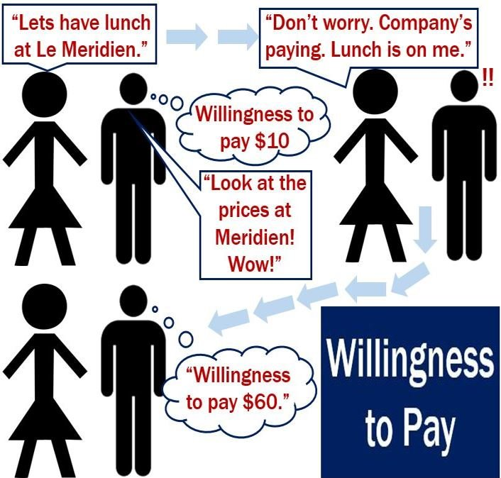 Willingness to pay - definition and meaning - Market Business News