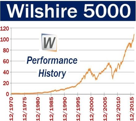 Wilshire 5000 - Performance History
