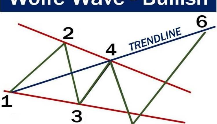 Wolfe Wave - Bullish