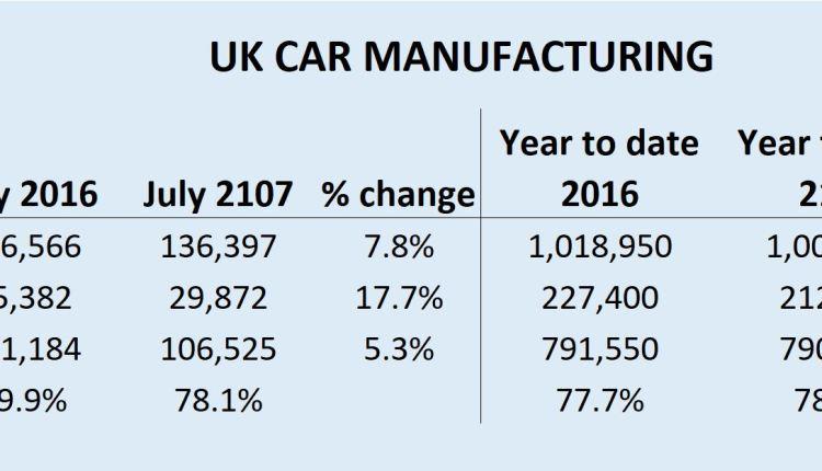 UK car production July 17 figures SMMT
