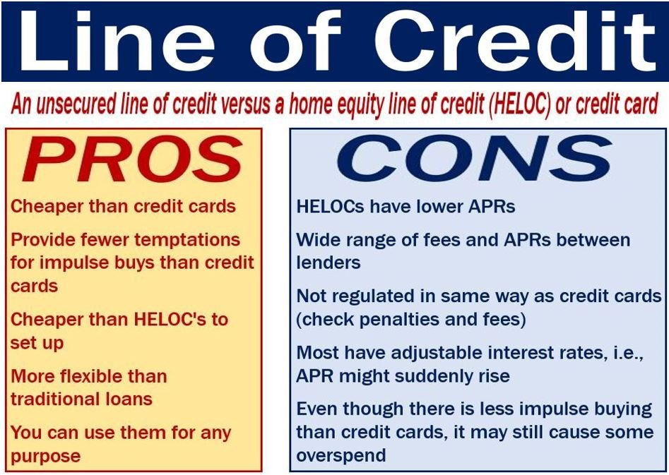 A line of credit vs secured loan or credit card