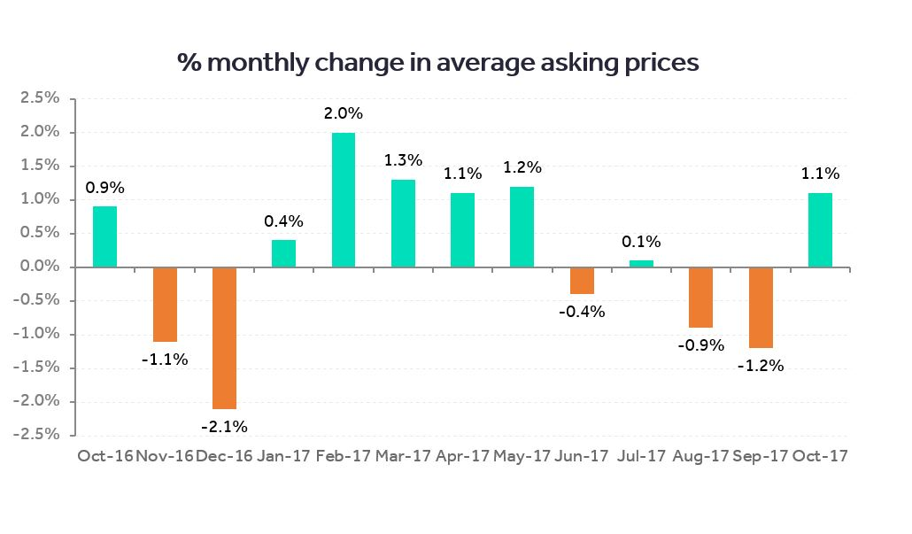 Change-in-ave-asking-prices