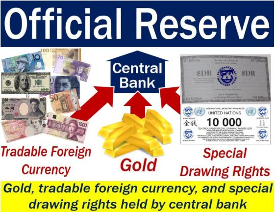 Official reserve - image with explanation and examples