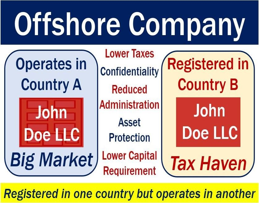 what is an offshore company why are they created market business