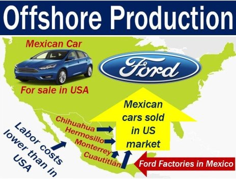 Offshore production - image with explanation and example