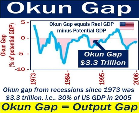 Okun Gap - image explaining meaning plus example