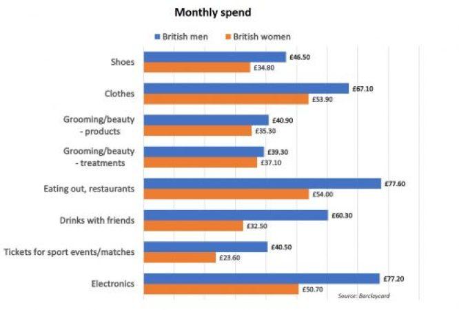 British men women shopping monthly spend
