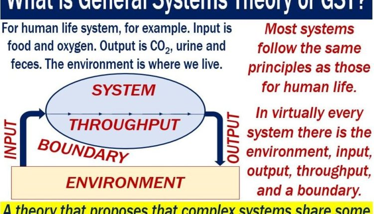 GST or General Systems Theory - definition and example