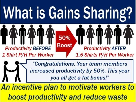 Gains Sharing - picture explaining meaning plus an example