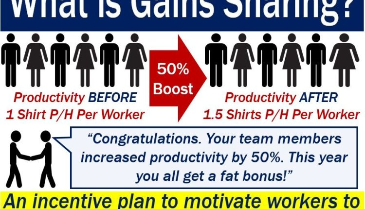 Gains Sharing – picture explaining meaning plus an example