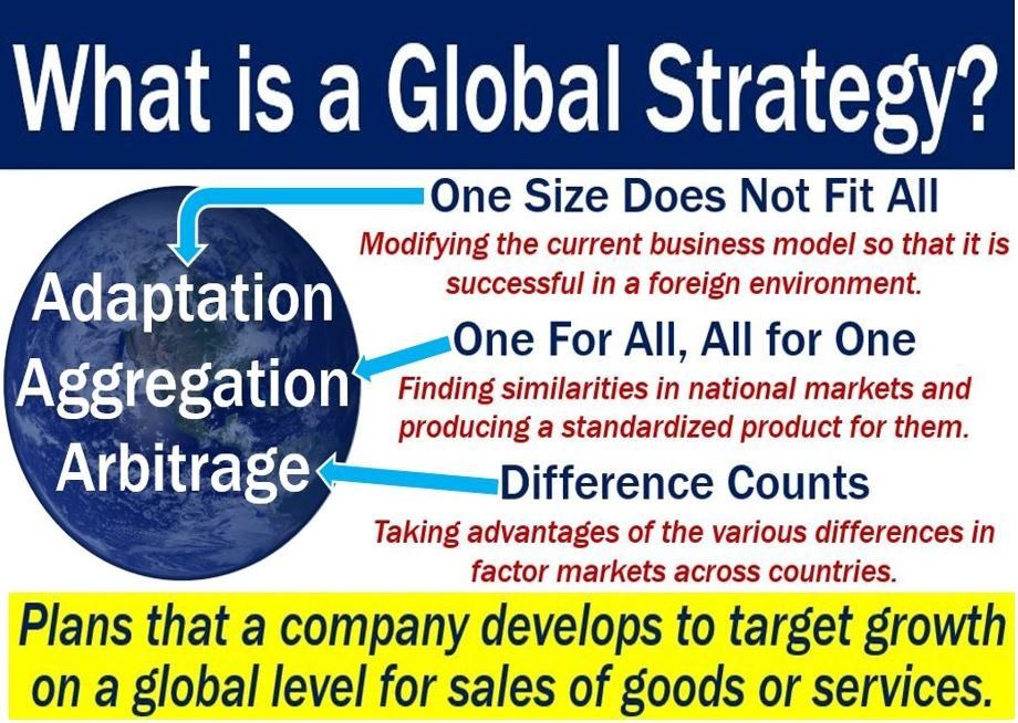 Global Strategy - image with definition and some features