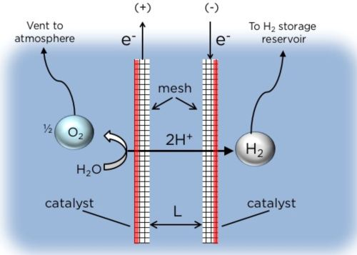 solar rig - schematic of electrolysis in action