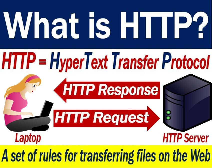 HTTP - definition and example