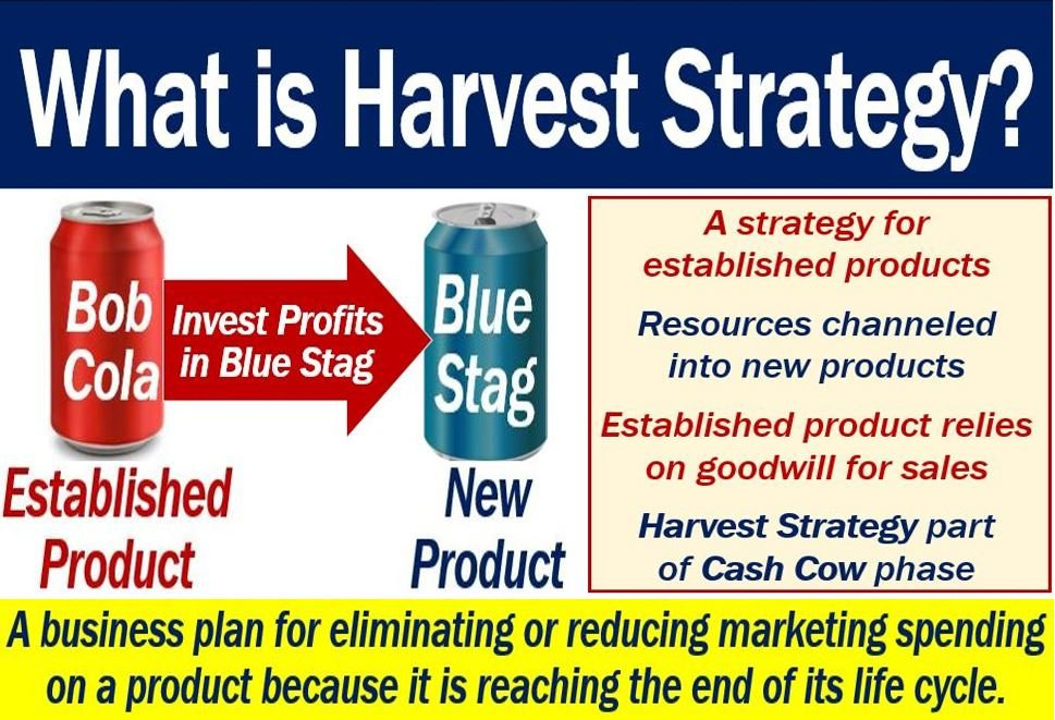 Harvest Strategy Definition And Meaning Market Business News