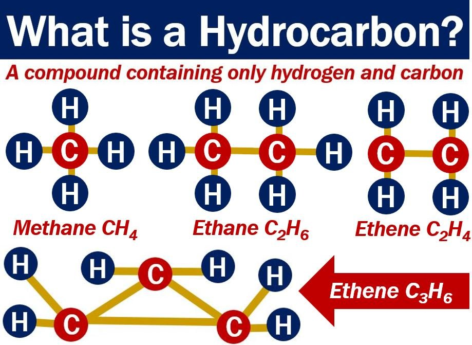 Hydrocarbon Definition And Examples Market Business News