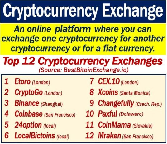Cryptocurrency exchange - definition