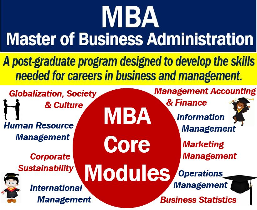 Mba Definition And Meaning Market Business News