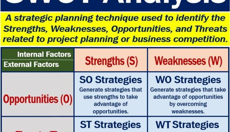 SWOT Analysis - meaning and example