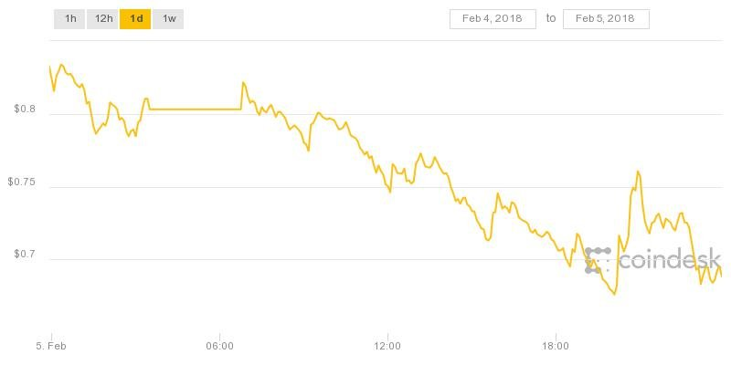 Ripple XRP price chart for Feb 5 2018
