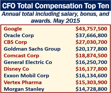 CFO total compensation top ten