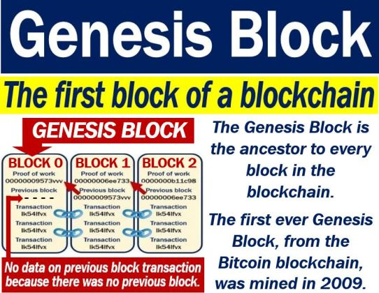does every cryptocurrency use the genesis block