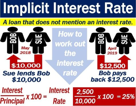 Implicit Interest Rate - mathematical calculation