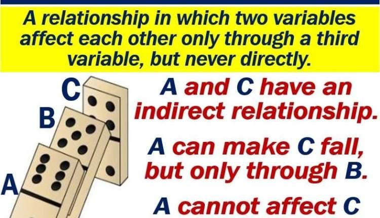 Indirect Relationship