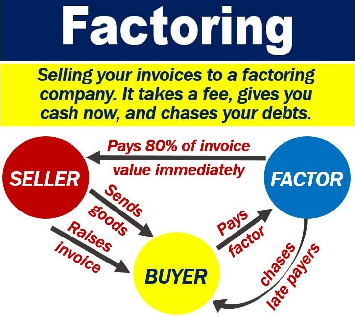 What Is Factoring Definition And Examples Market Business News - Invoice factoring meaning