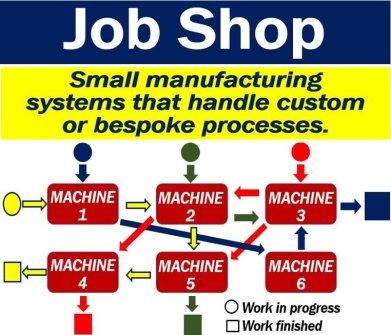 What is a job shop? Definition and examples - Market
