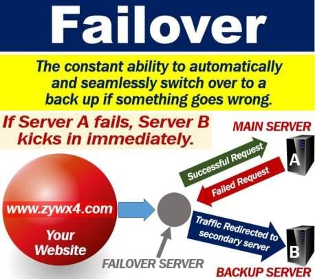 Failover